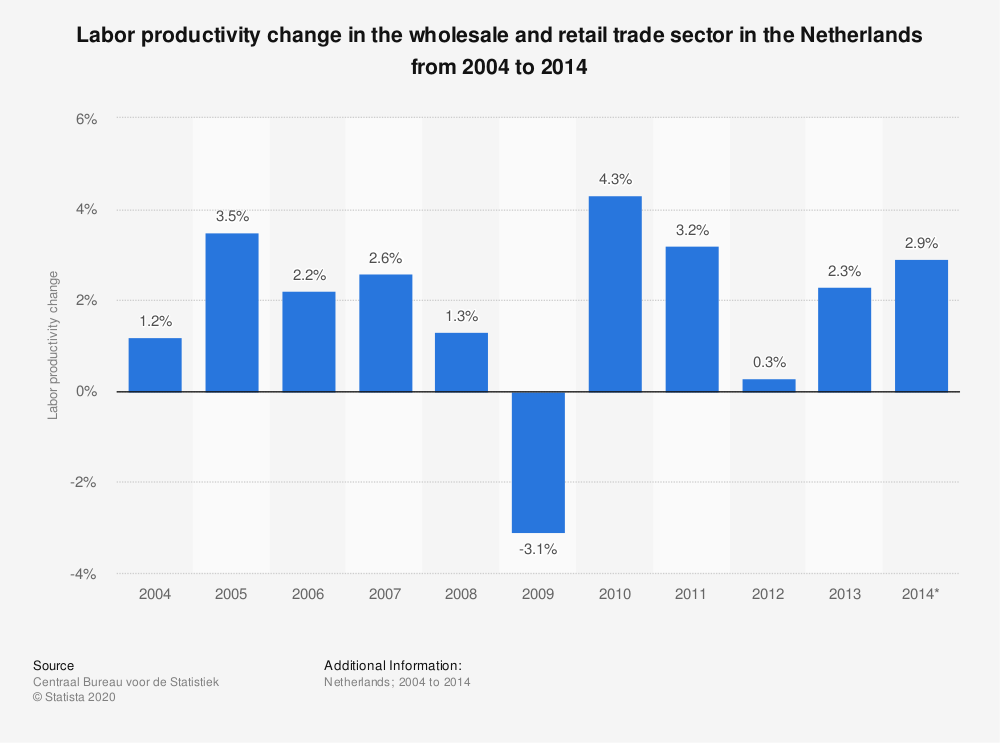 Statistic: Labor productivity change in the wholesale and retail trade sector in the Netherlands from 2004 to 2014  | Statista