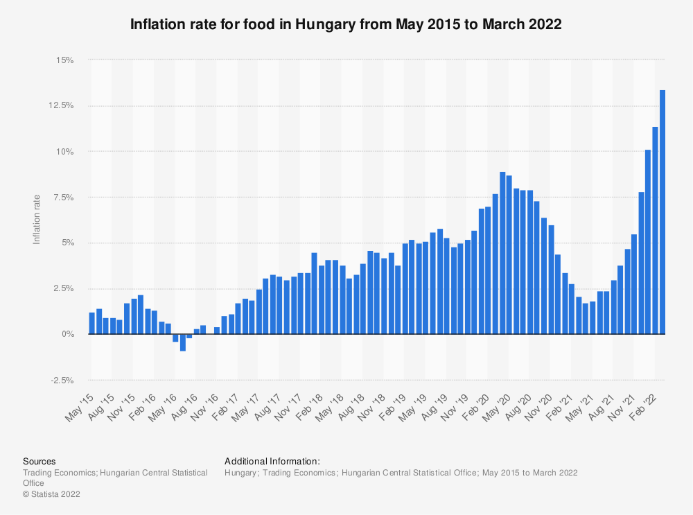 Statistic: Inflation rate for food in Hungary from May 2015 to July 2020 | Statista