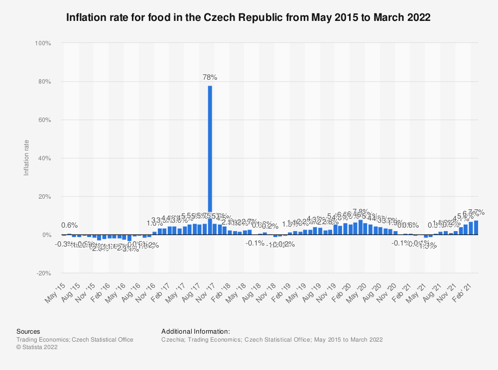 Statistic: Inflation rate for food in the Czech Republic from May 2015 to March 2019 | Statista