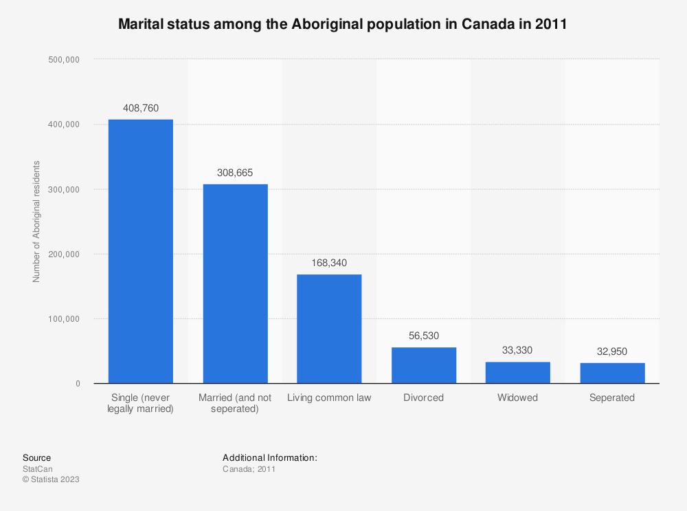 Statistic: Marital status among the Aboriginal population in Canada in 2011 | Statista
