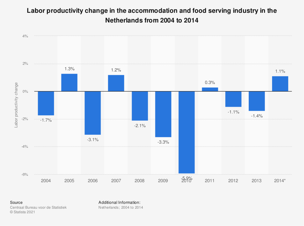 Statistic: Labor productivity change in the accommodation and food serving industry in the Netherlands from 2004 to 2014  | Statista