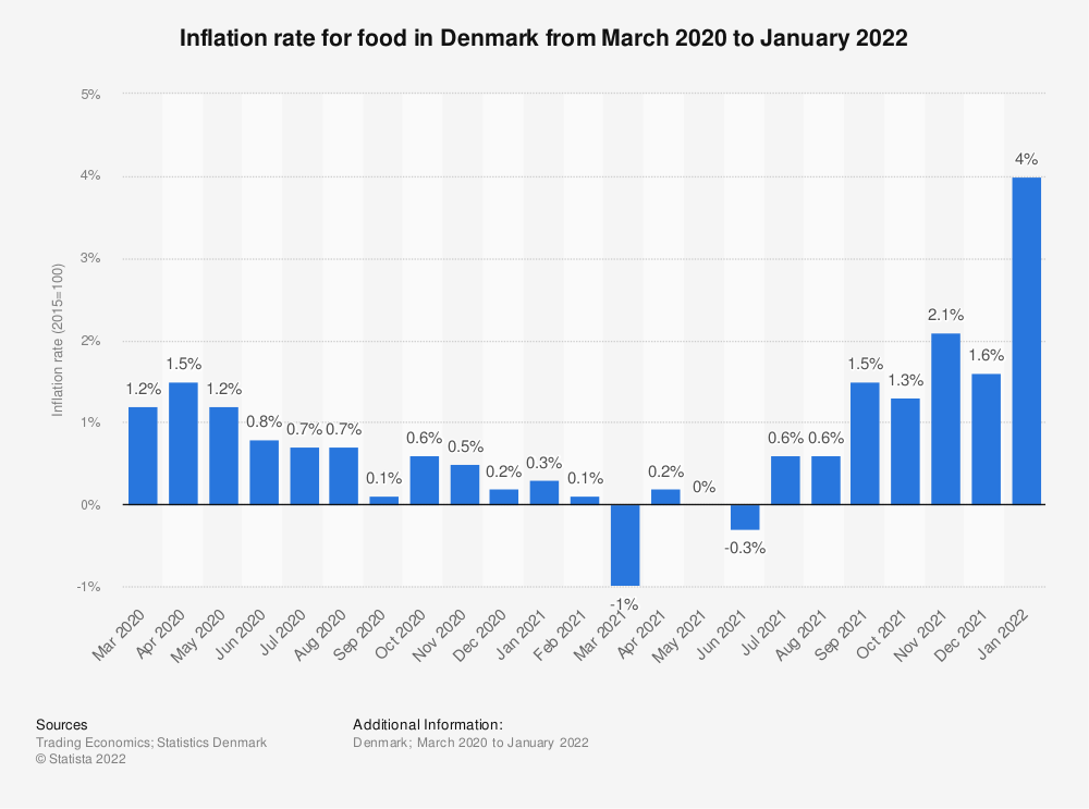 Statistic: Inflation rate for food in Denmark from October 2018 to October 2019 | Statista