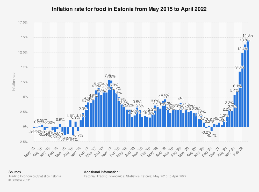 Statistic: Inflation rate for food in Estonia from May 2015 to February 2020 | Statista
