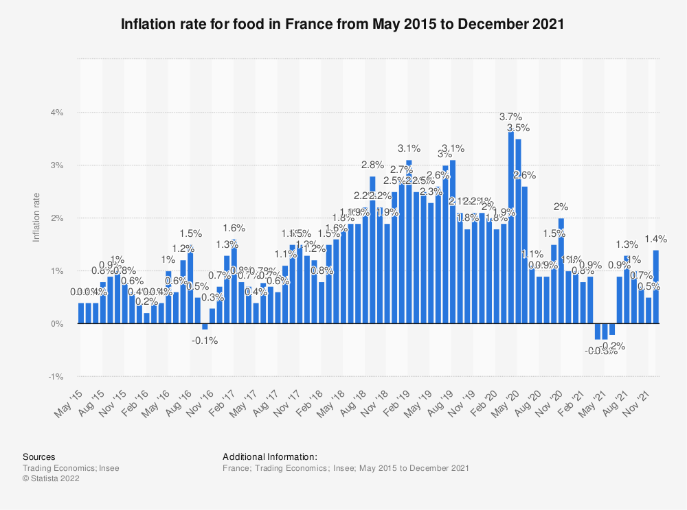 Statistic: Inflation rate for food in France from May 2015 to September 2018 | Statista