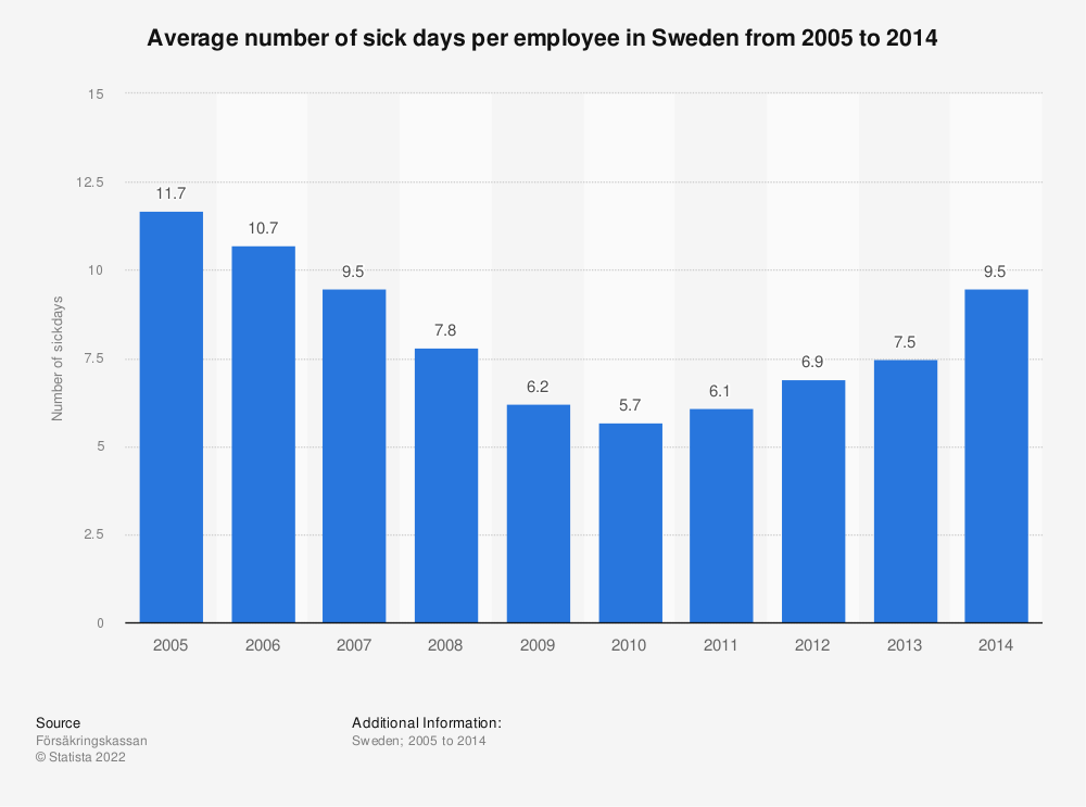 Statistic: Average number of sick days per employee in Sweden from 2005 to 2014 | Statista