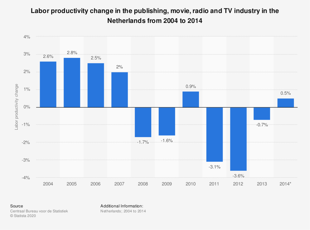 Statistic: Labor productivity change in the publishing, movie, radio and TV industry in the Netherlands from 2004 to 2014    Statista