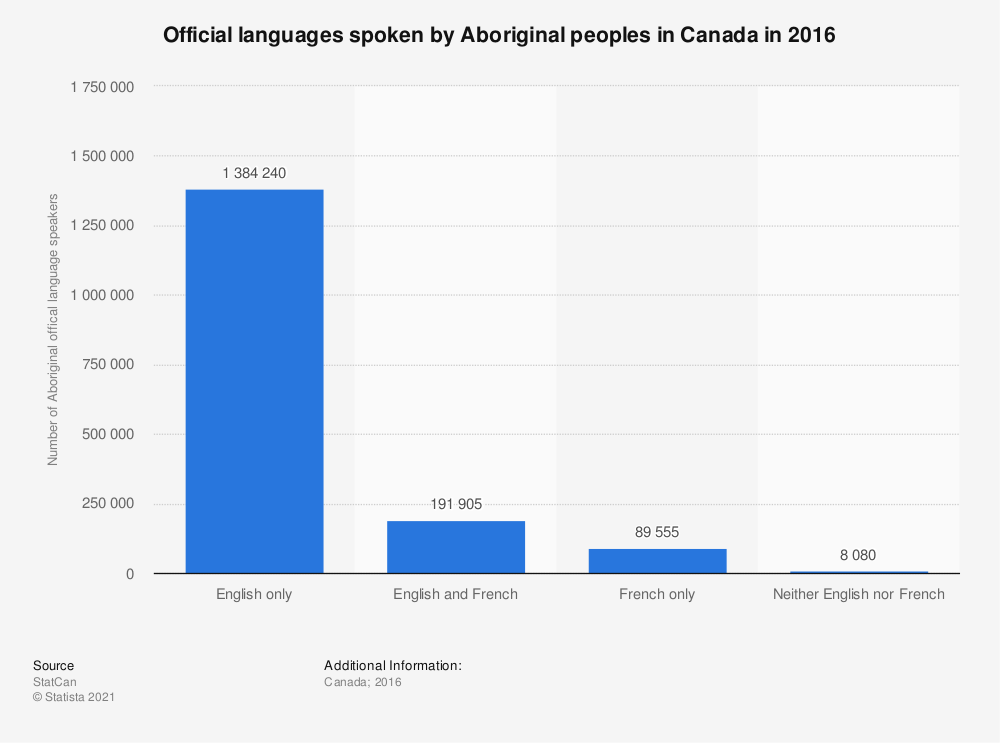Statistic: Official languages spoken by Aboriginal peoples in Canada in 2016 | Statista