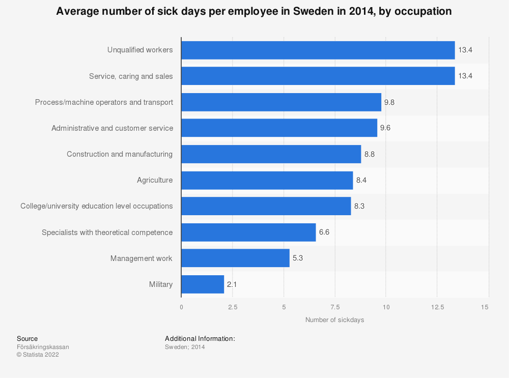 Statistic: Average number of sick days per employee in Sweden in 2014, by occupation | Statista