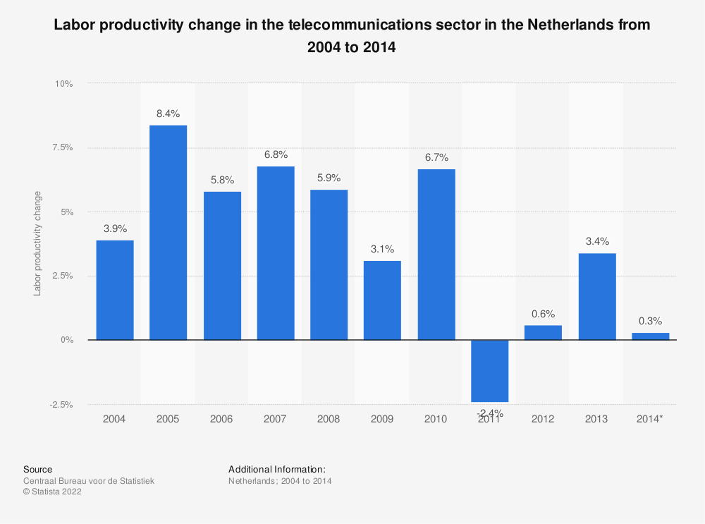 Statistic: Labor productivity change in the telecommunications sector in the Netherlands from 2004 to 2014  | Statista