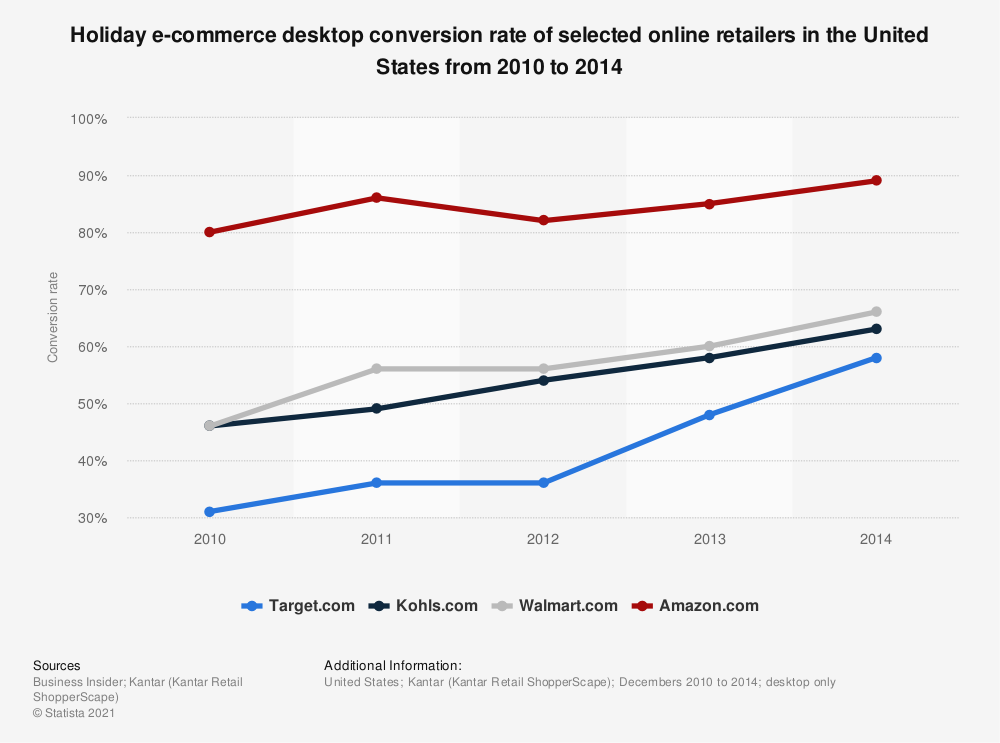 Statistic: Holiday e-commerce desktop conversion rate of selected online retailers in the United States from 2010 to 2014 | Statista