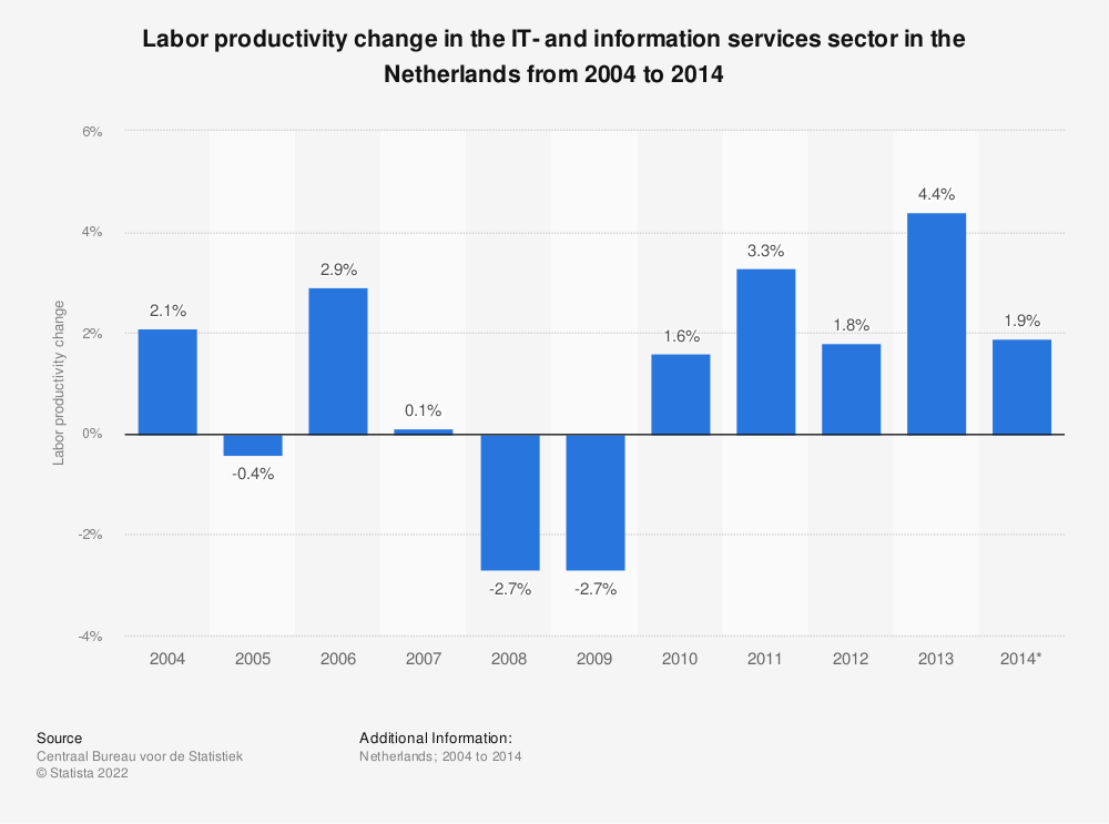 Statistic: Labor productivity change in the IT- and information services sector in the Netherlands from 2004 to 2014  | Statista