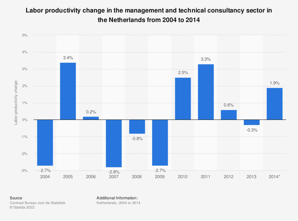 Statistic: Labor productivity change in the management and technical consultancy sector in the Netherlands from 2004 to 2014  | Statista