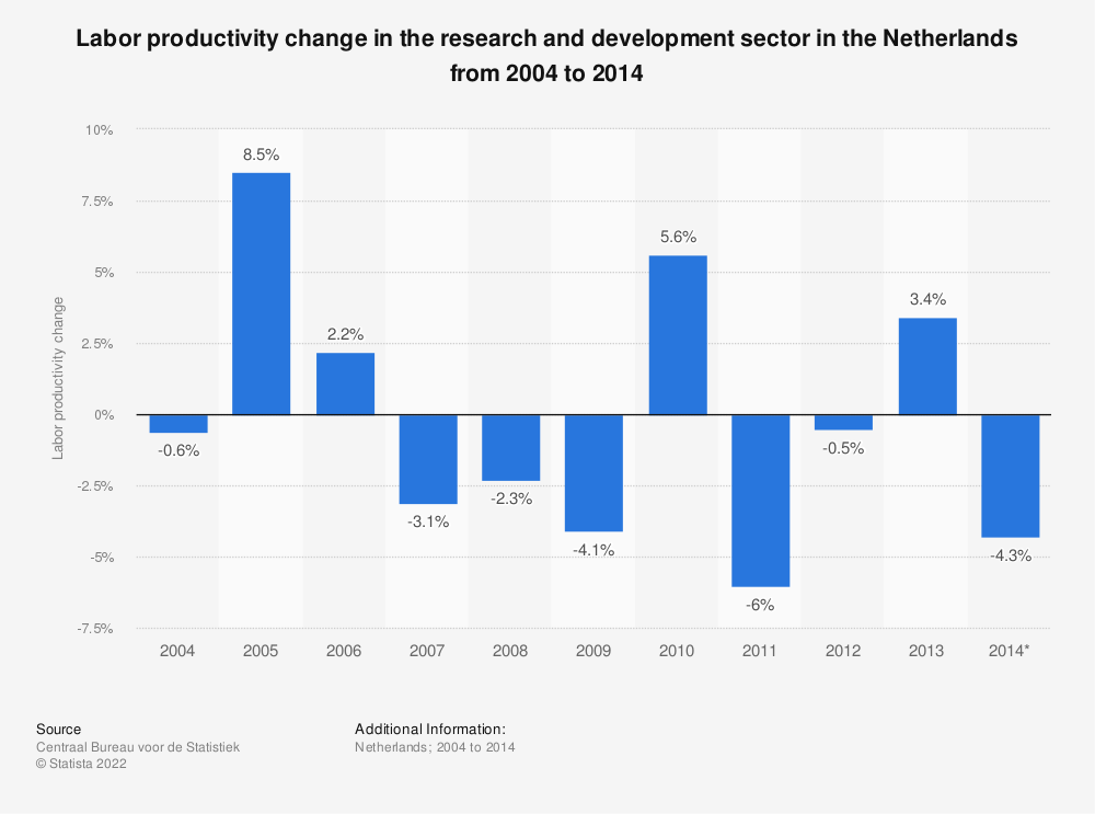 Statistic: Labor productivity change in the research and development sector in the Netherlands from 2004 to 2014  | Statista
