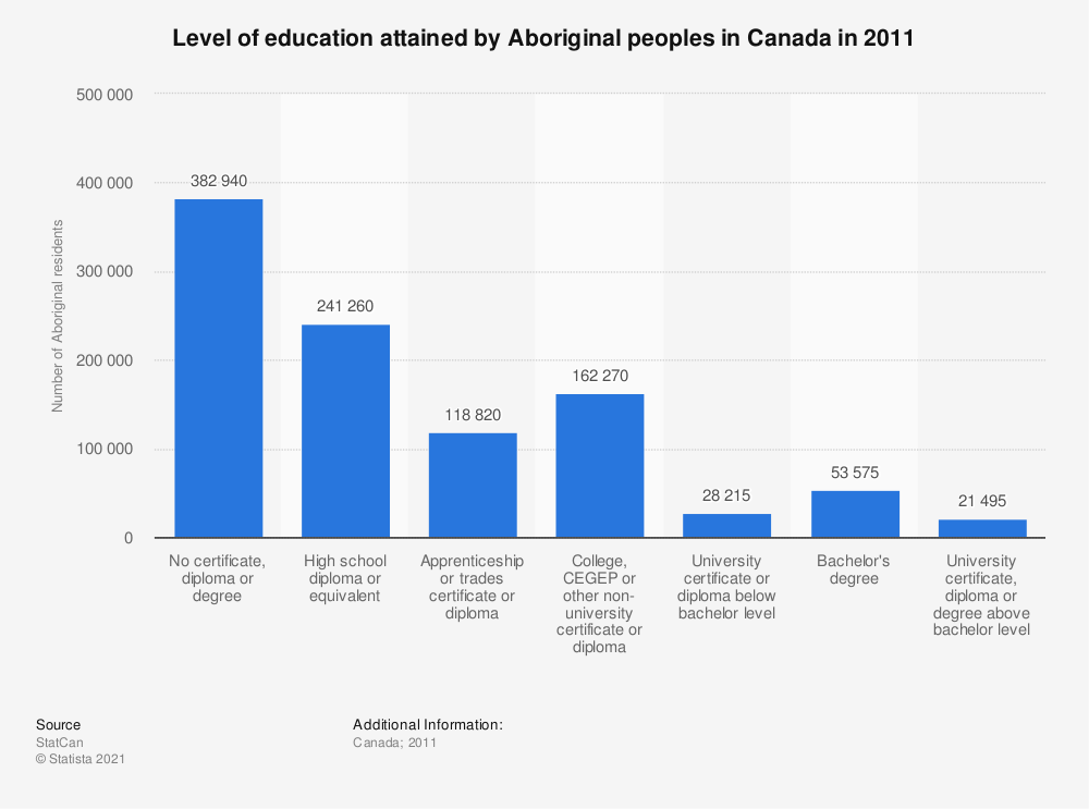 Statistic: Level of education attained by Aboriginal peoples in Canada in 2011 | Statista
