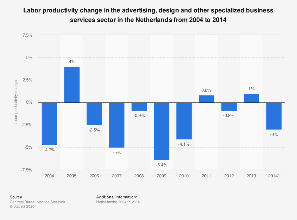 Statistic: Labor productivity change in the advertising, design and other specialized business services sector in the Netherlands from 2004 to 2014  | Statista
