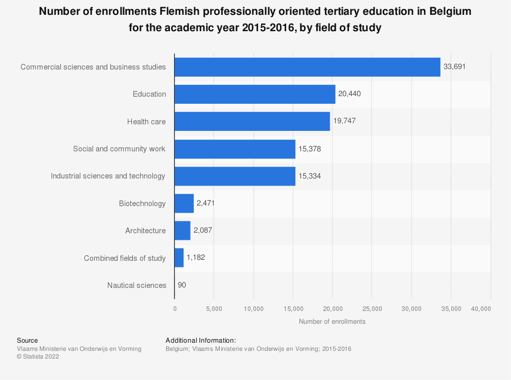 Statistic: Number of enrollments Flemish professionally oriented tertiary education in Belgium for the academic year 2015-2016, by field of study | Statista