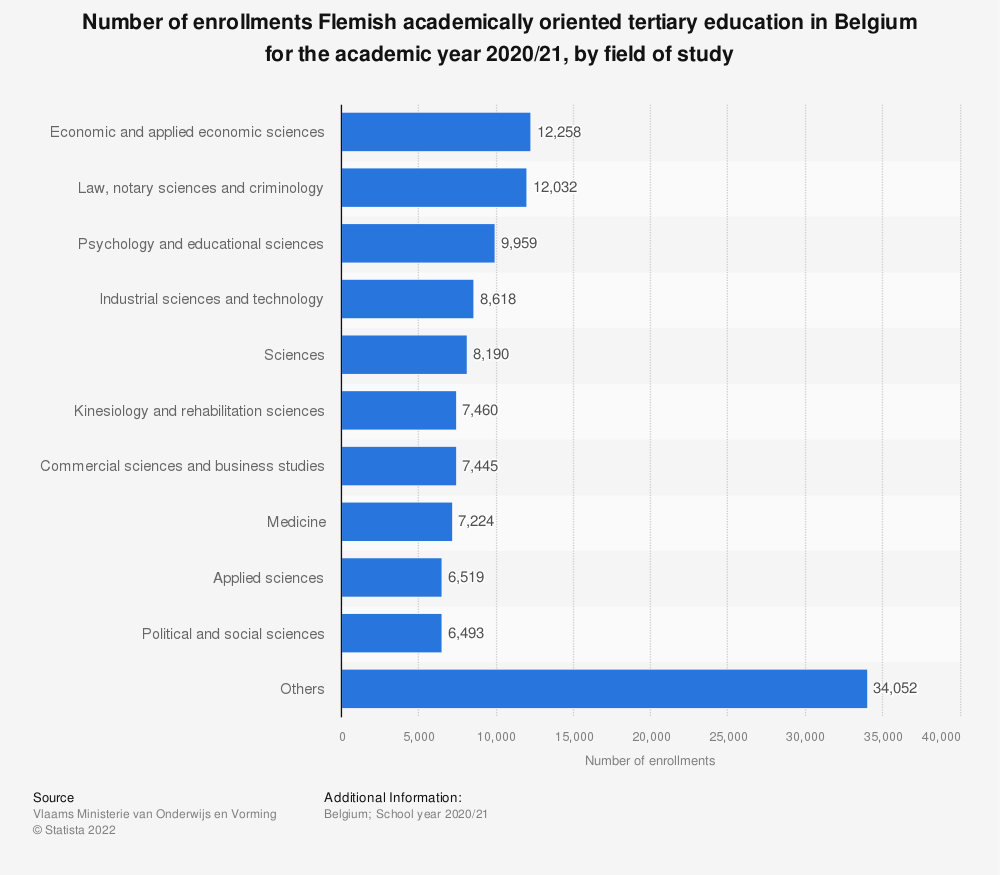 Statistic: Number of enrollments Flemish academically oriented tertiary education in Belgium for the academic year 2017-2018, by field of study | Statista