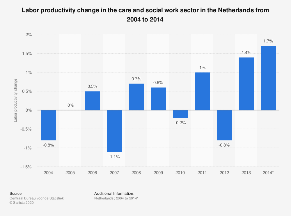 Statistic: Labor productivity change in the care and social work sector in the Netherlands from 2004 to 2014  | Statista