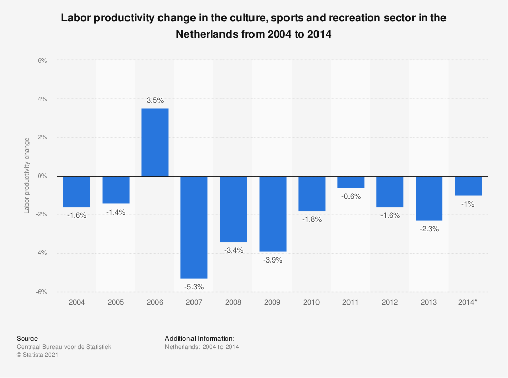 Statistic: Labor productivity change in the culture, sports and recreation sector in the Netherlands from 2004 to 2014  | Statista