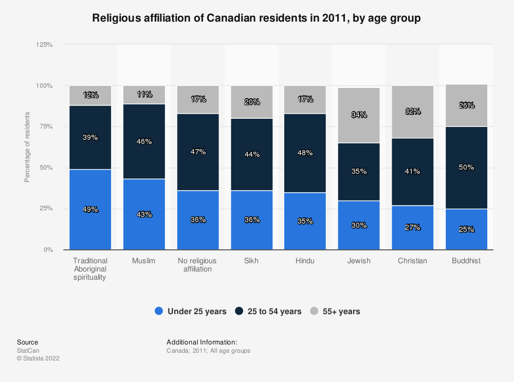 Statistic: Religious affiliation of Canadian residents in 2011, by age group | Statista