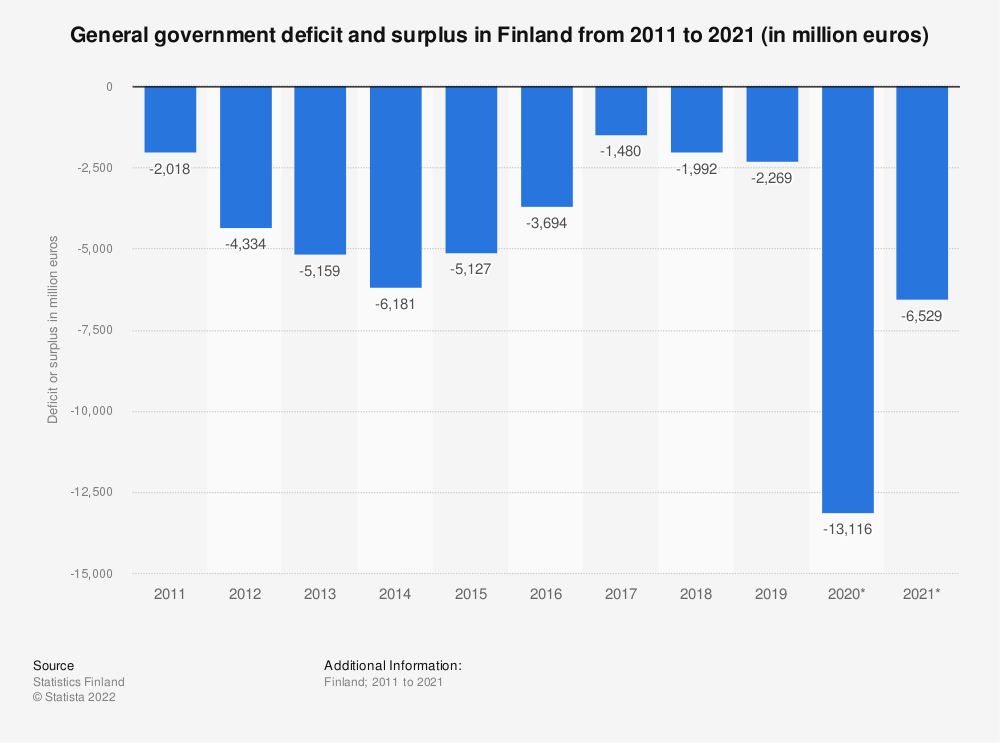 Statistic: Annual general government deficit and surplus in Finland from 20071 to 2017 (in million euros) | Statista