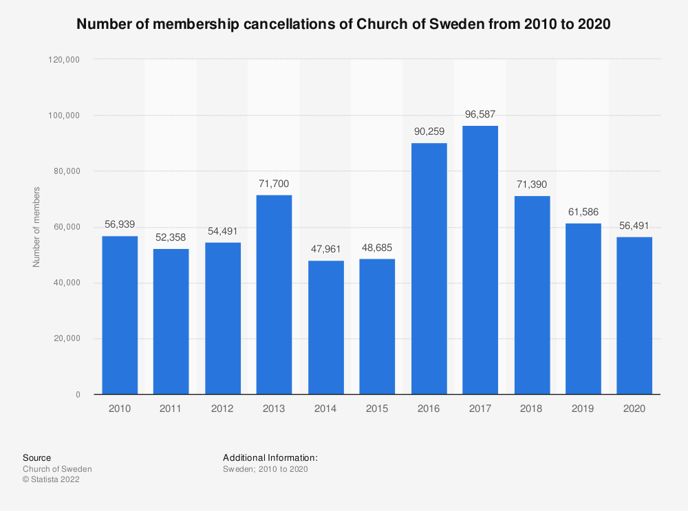 Statistic: Number of membership cancellations of Church of Sweden from 2007 to 2017 | Statista