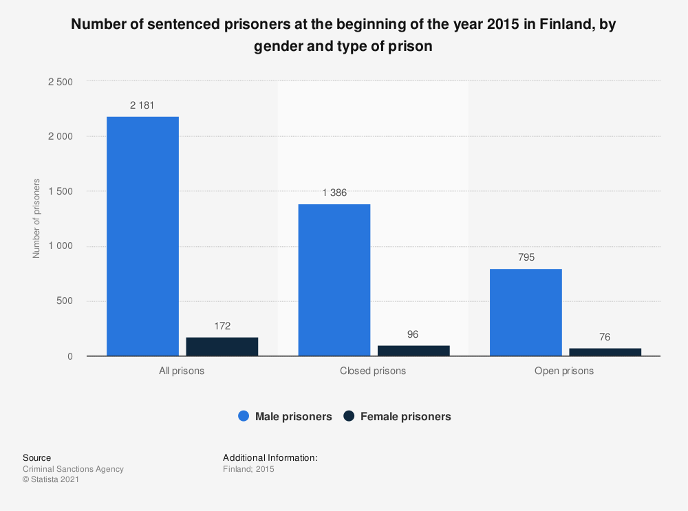 Statistic: Number of sentenced prisoners at the beginning of the year 2015 in Finland, by gender and type of prison | Statista