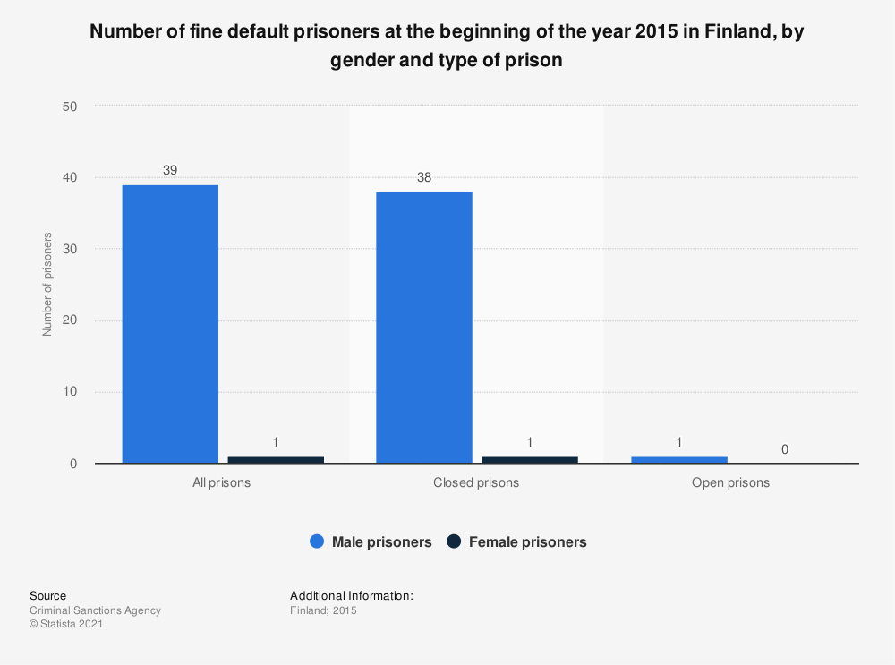 Statistic: Number of fine default prisoners at the beginning of the year 2015 in Finland, by gender and type of prison   Statista