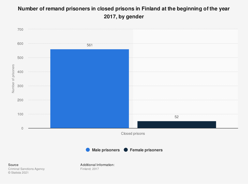 Statistic: Number of remand prisoners in closed prisons in Finland at the beginning of the year 2017, by gender | Statista