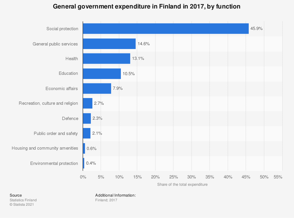 Statistic: General government expenditure in Finland in 2017, by function | Statista