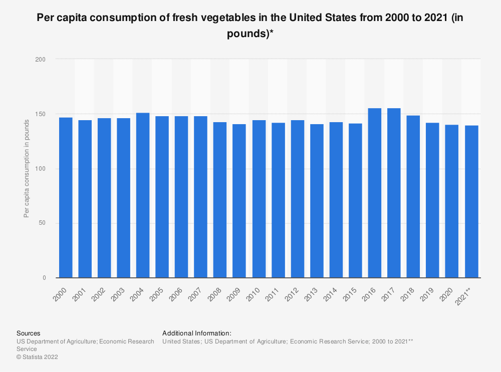 Statistic: Per capita consumption of fresh vegetables in the United States from 2000 to 2018 (in pounds)*   Statista