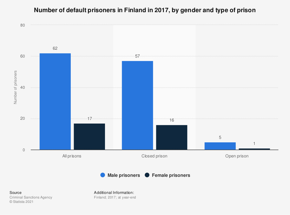 Statistic: Number of default prisoners in Finland in 2017, by gender and type of prison | Statista