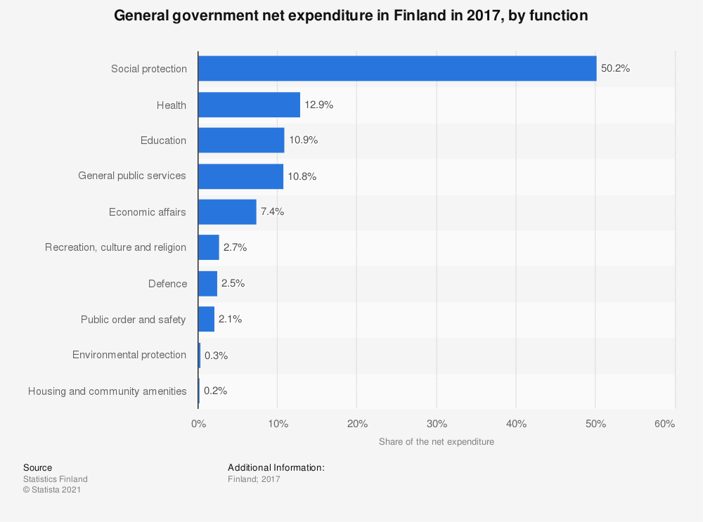 Statistic: General government net expenditure in Finland in 2017, by function | Statista
