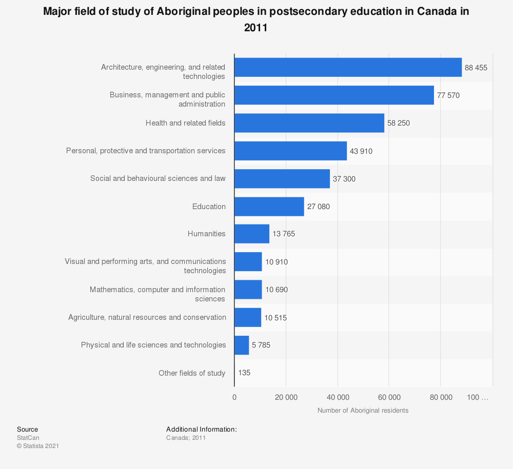 Statistic: Major field of study of Aboriginal peoples in postsecondary education in Canada in 2011 | Statista