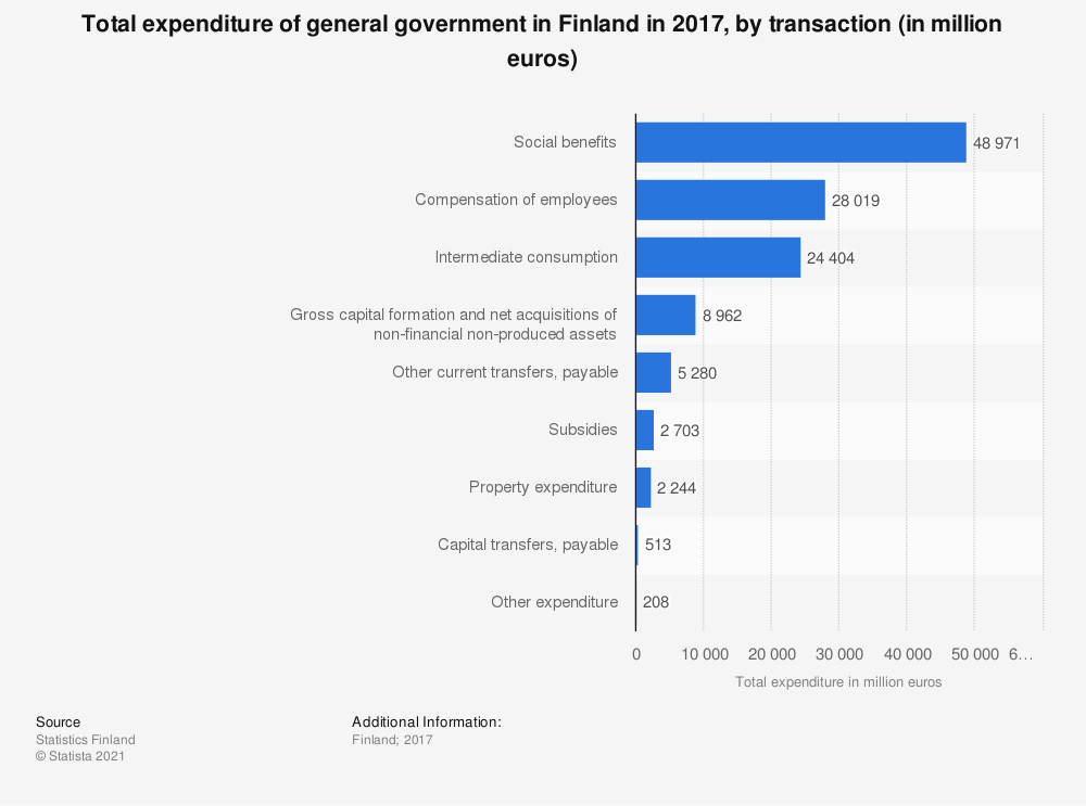 Statistic: Total expenditure of general government in Finland in 2017, by transaction (in million euros) | Statista