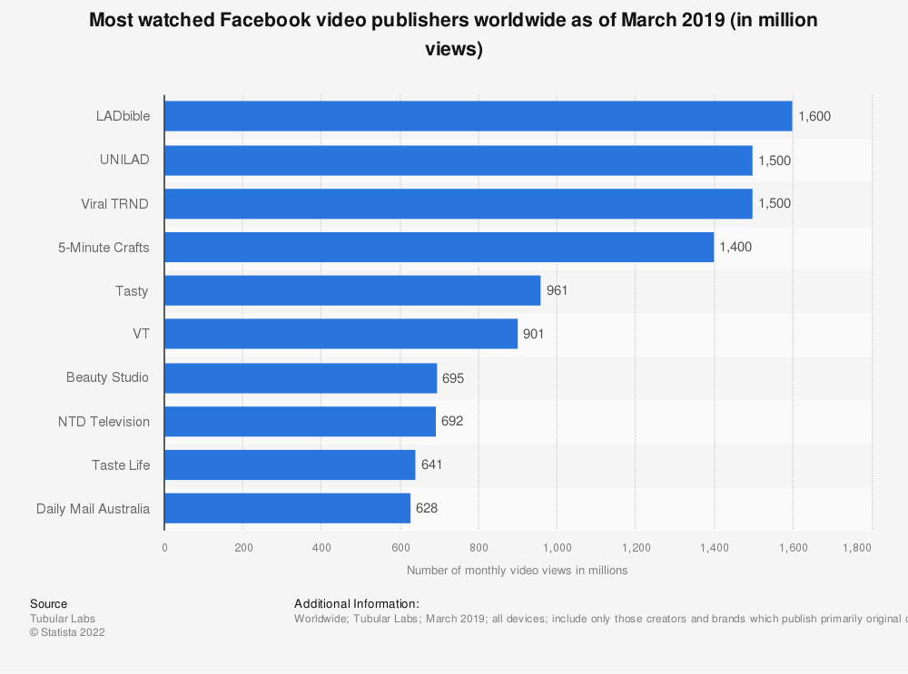 Statistic: Most watched Facebook video publishers worldwide as of March 2019 (in million views) | Statista