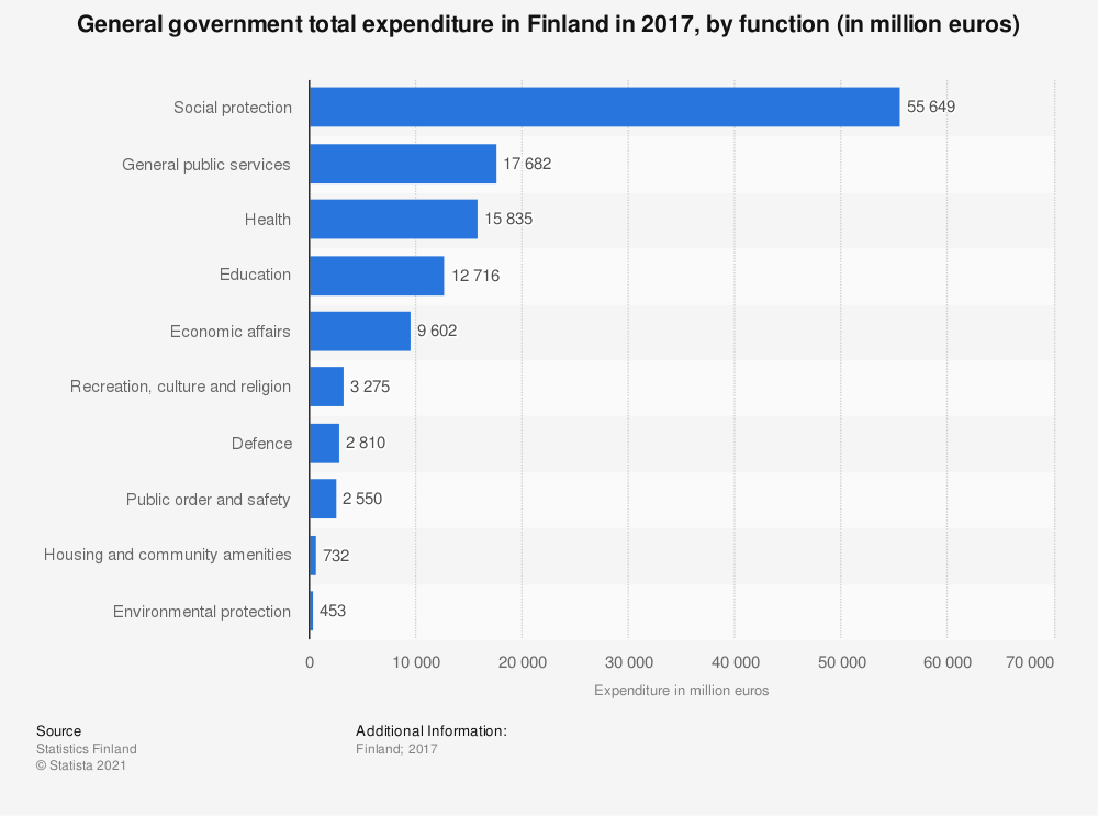 Statistic: General government total expenditure in Finland in 2017, by function (in million euros) | Statista