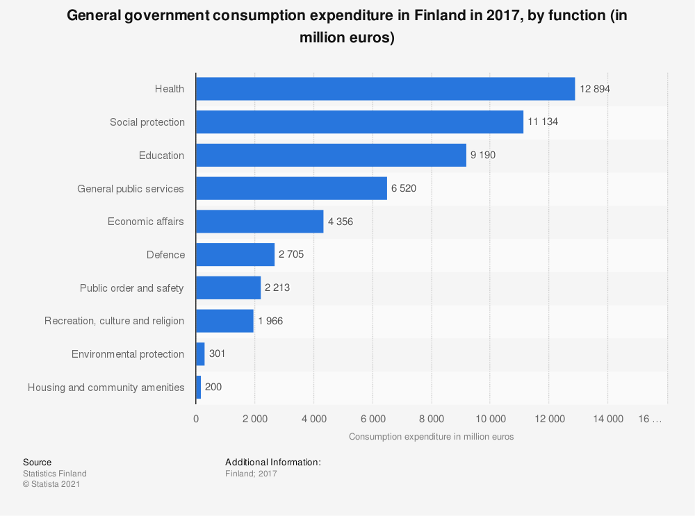Statistic: General government consumption expenditure in Finland in 2017, by function (in million euros) | Statista