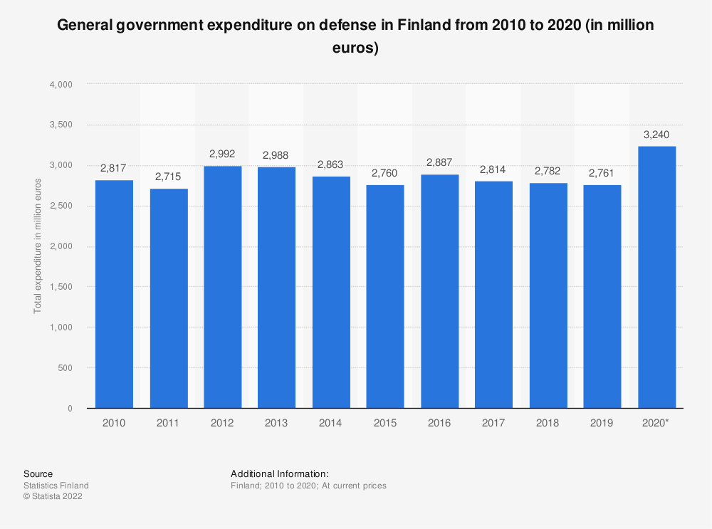 Statistic: General government expenditure on defense in Finland from 2009 to 2019 (in million euros) | Statista