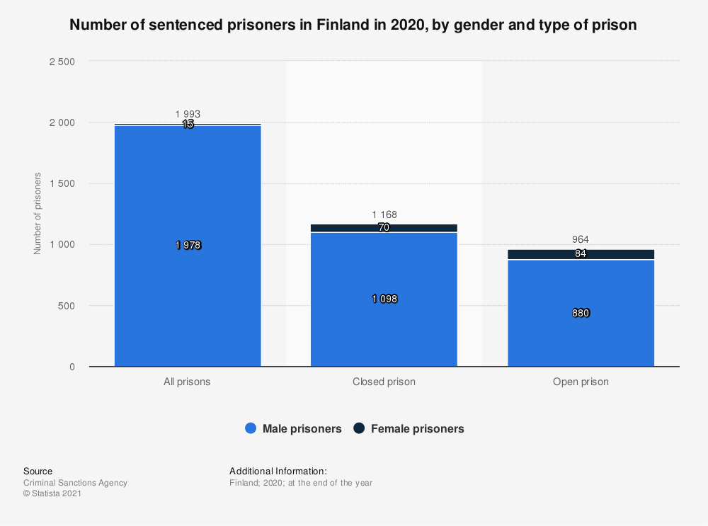 Statistic: Number of sentenced prisoners in Finland in 2019, by gender and type of prison | Statista