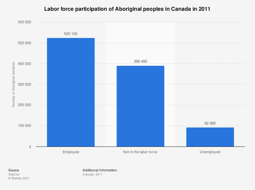 Statistic: Labor force participation of Aboriginal peoples in Canada in 2011   Statista