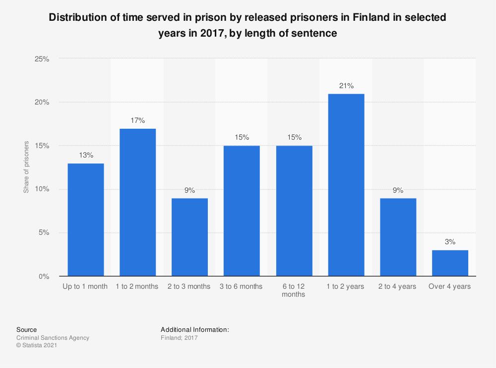 Statistic: Distribution of time served in prison by released prisoners in Finland in selected years in 2017, by length of sentence | Statista