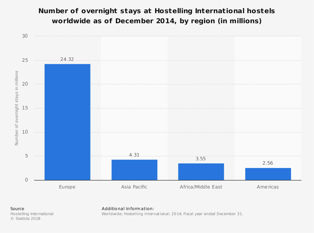 Statistic: Number of overnight stays at Hostelling International hostels worldwide as of December 2014, by region (in millions) | Statista
