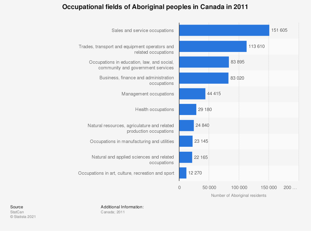 Statistic: Occupational fields of Aboriginal peoples in Canada in 2011 | Statista