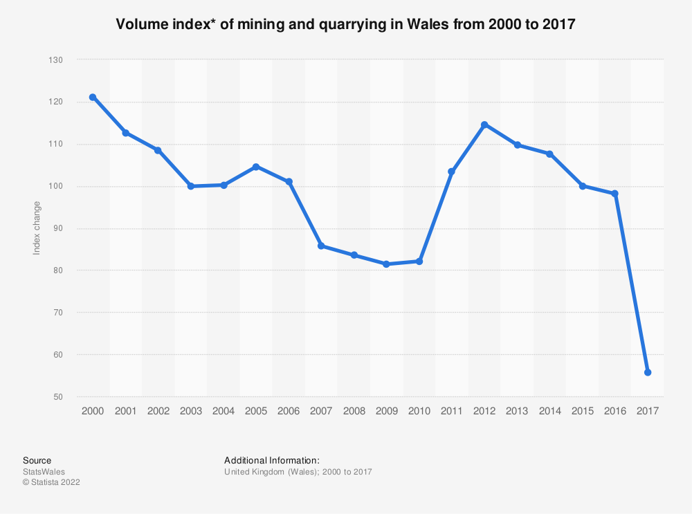 Statistic: Volume index* of mining and quarrying in Wales from 2000 to 2017 | Statista
