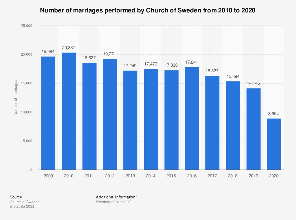 Statistic: Number of marriages performed by Church of Sweden from 2007 to 2017 | Statista