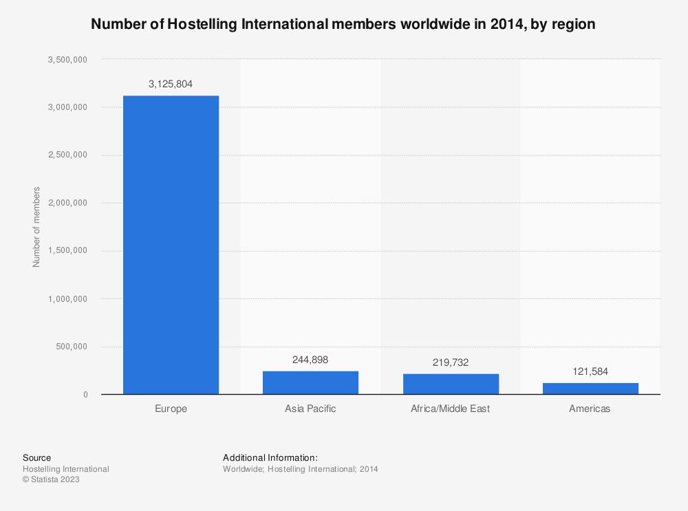 Statistic: Number of Hostelling International members worldwide in 2014, by region | Statista