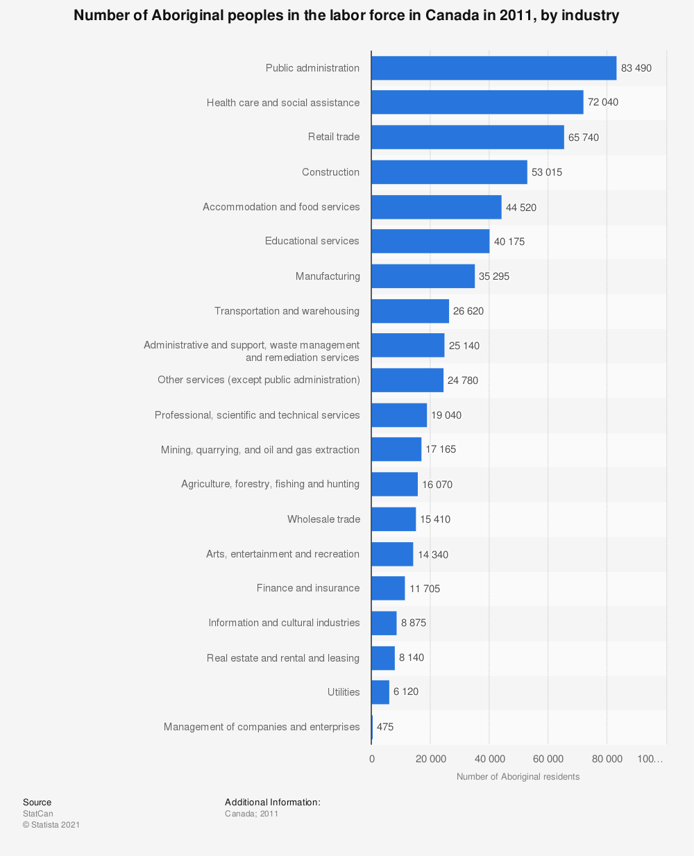 Statistic: Number of Aboriginal peoples in the labor force in Canada in 2011, by industry | Statista