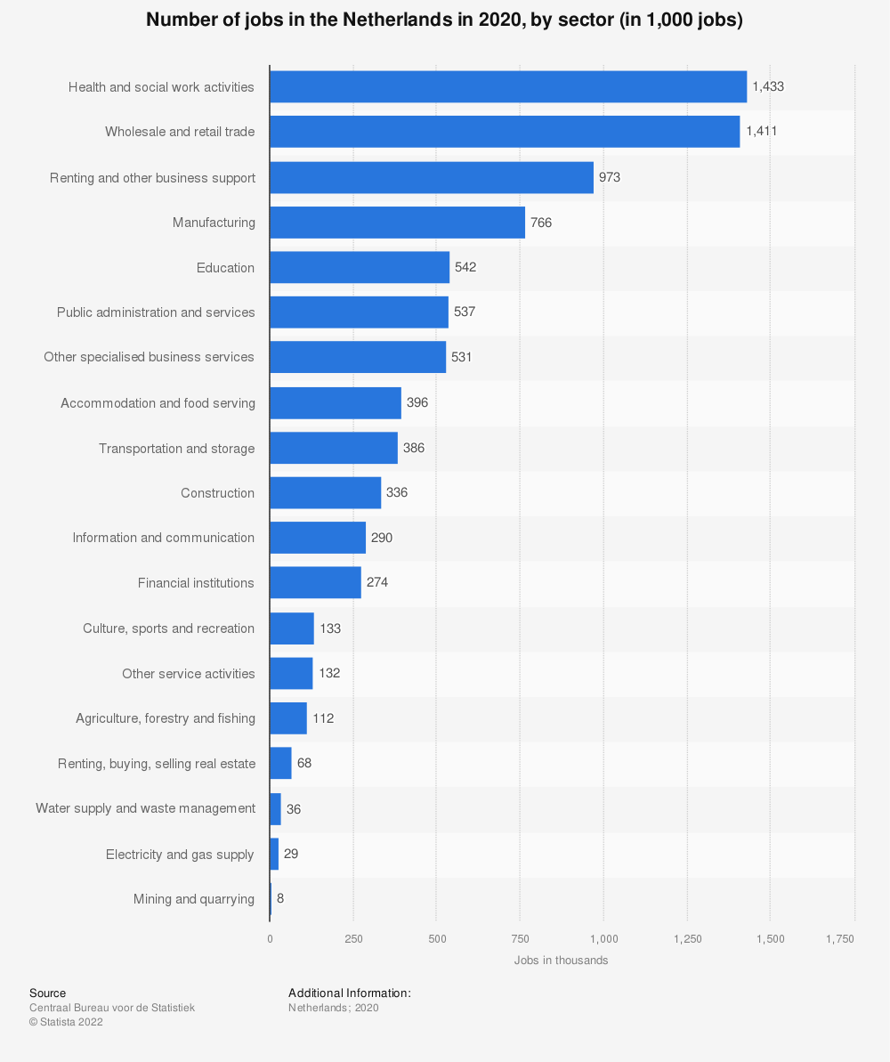 Statistic: Number of jobs in the Netherlands in 2018, by sector (in 1,000 jobs) | Statista