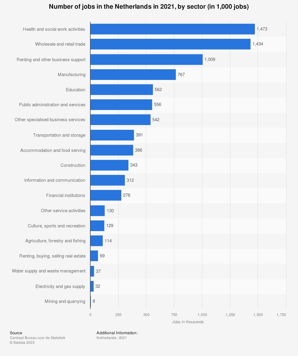 netherlands number of jobs 2014 by sector statistic. Black Bedroom Furniture Sets. Home Design Ideas